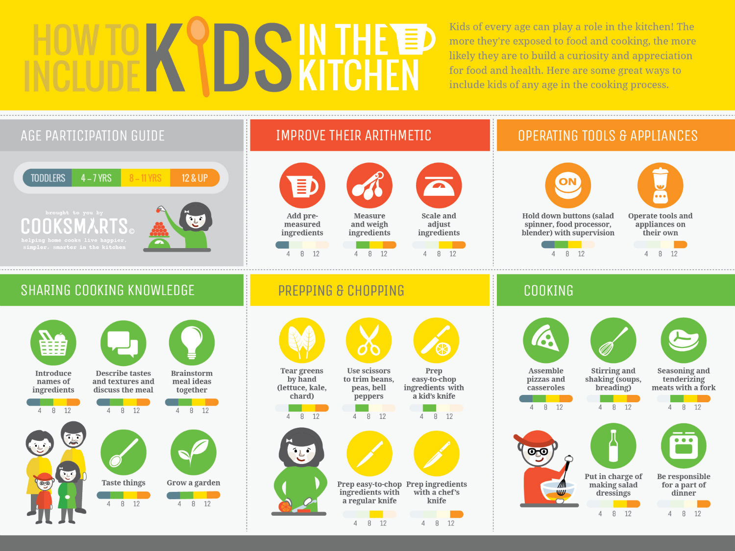 How to cook with kids in the kitchen - tips and tricks